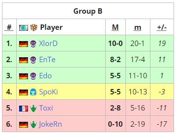 XlorD стал чемпионом ESL Meisterschaft